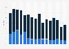 Umsatzanteil von Produktneuheiten im Bereich EDV und Kommunikation bis 2015