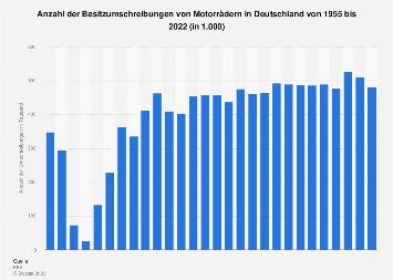 Besitzumschreibungen von Motorrädern in Deutschland bis 2016