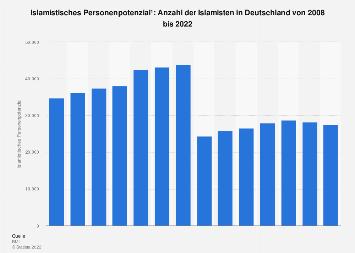 Islamisten in Deutschland bis 2016