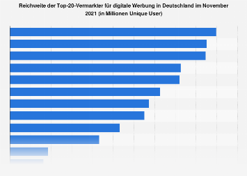 Reichweite der Vermarkter für Internetwerbung (ab 16 Jahre) im September 2018