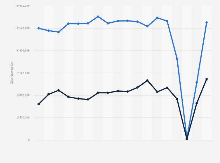 1 und 2 fu ball bundesliga zuschauerzahlen bis 2016 for Fussball statistik