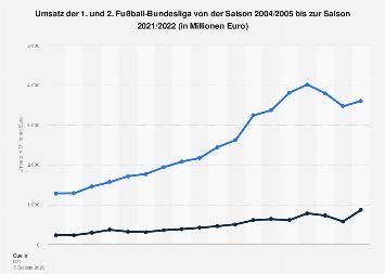 Umsatz der 1. und 2. Fußball-Bundesliga bis 2017/2018