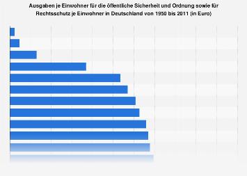 Ausgaben je Einwohner für die öffentliche Sicherheit in Deutschland bis 2011