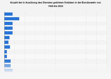 Bundeswehr - Im Dienst getötete Soldaten bis 2017