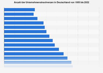 Unternehmensinsolvenzen in Deutschland bis 2017