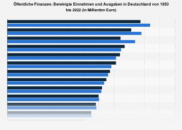Öffentliche Finanzen: Bereinigte Einnahmen und Ausgaben in Deutschland bis 2016