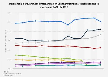 Marktanteile der führenden Unternehmen im Lebensmittelhandel in Deutschland bis 2017