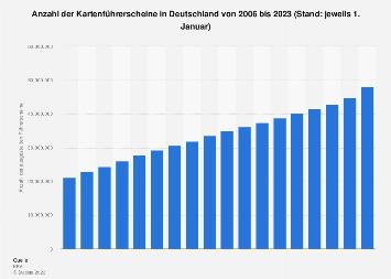 Ausgestellte Führerscheine in Deutschland bis 2019