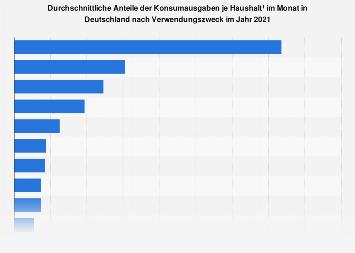 Verteilung der Konsumausgaben in Deutschland je Haushalt und Monat 2016