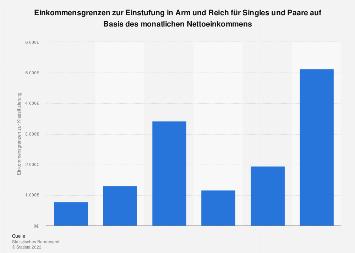 Einstufung in Arm und Reich für Singles und Paare