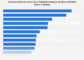 Zuschauerschnitt der Vereine der 2. Fußball-Bundesliga 2018/2019