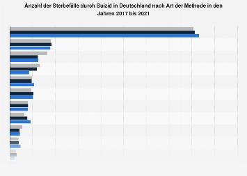 Anzahl der Sterbefälle durch Suizid in Deutschland nach Art der Methode bis 2015