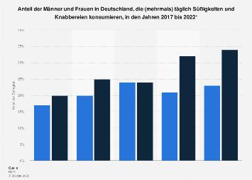 Täglicher Süßwarenverzehr Deutschland nach Geschlecht 2017