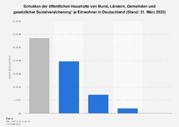 Pro-Kopf-Verschuldung der öffentlichen Haushalte von Bund, Ländern und Gemeinden 2019