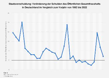 Schulden des Öffentlichen Gesamthaushalts in Deutschland bis 2016