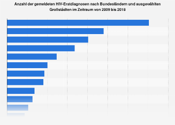 Anzahl der gemeldeten HIV-Erstdiagnosen nach Bundesländern 2005-2016