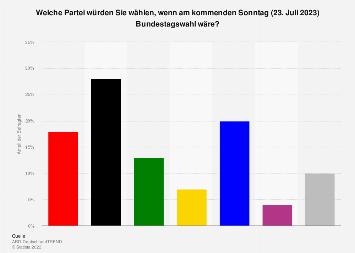 Infratest dimap - Sonntagsfrage zur Bundestagswahl im November  2019