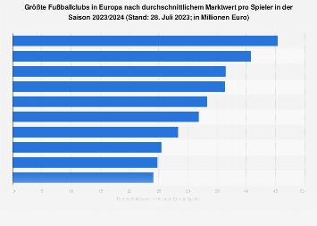 Fußballvereine in Europa mit den wertvollsten Spielern im Jahr 2018