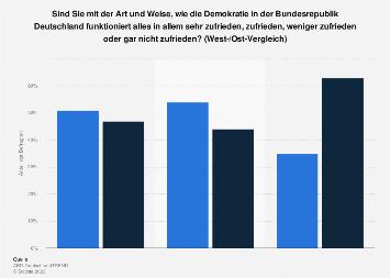 Zufriedenheit mit dem Funktionieren der Demokratie in West- und Ostdeutschland 2016