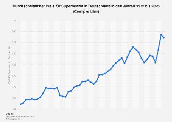 Durchschnittlicher Benzinpreis in Deutschland bis 2018