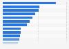Umfrage zum Inhalt von Albträumen in Deutschland