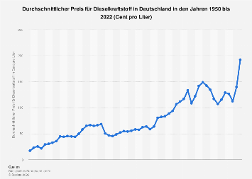 Durchschnittlicher Dieselpreis in Deutschland bis 2018
