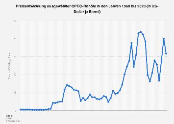 Preisentwicklung ausgewählter OPEC-Rohöle bis 2019