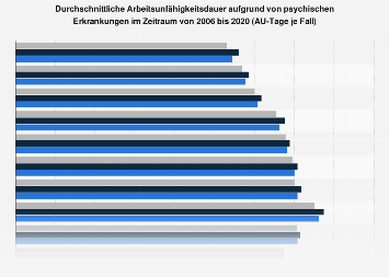 Durchschnittliche Arbeitsunfähigkeitsdauer aufgrund von psychischen Erkrankungen 2018