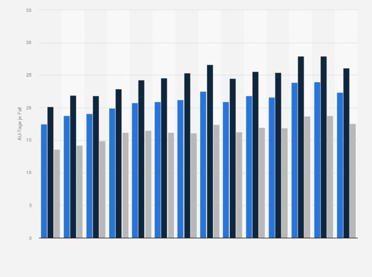 Krankheiten des Kreislaufsystems - Arbeitsunfähigkeitsdauer bis 2017 ...