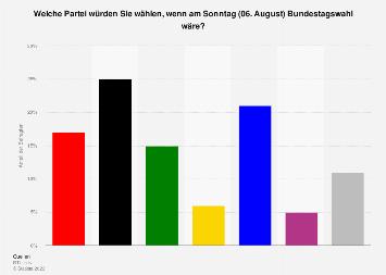 Sonntagsfrage zur Bundestagswahl (RTL, n-tv)