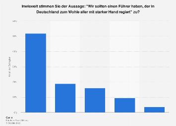 Ansicht zur Aussage, Deutschland sollte starken Führer haben