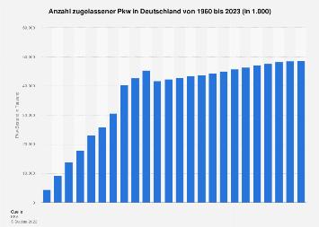 Pkw-Bestand in Deutschland bis 2018