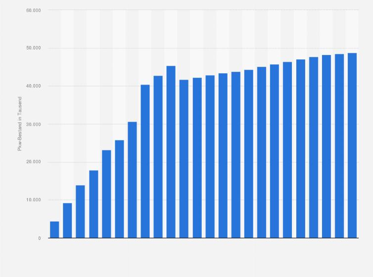 Anzahl der Autos in Deutschland - PKW-Bestand bis 2018 | Statista