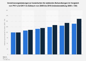 Versicherungsleistungen für stationäre Behandlungen in PKV und GKV  bis 2016