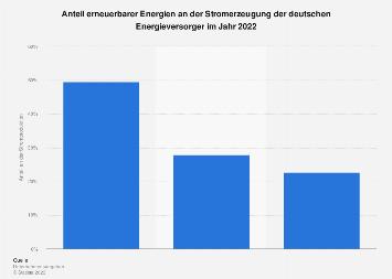 Energieversorger - EE-Anteil an der Stromerzeugung 2016