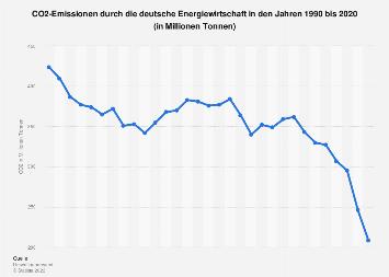 CO2-Ausstoß der Energiewirtschaft in Deutschland bis 2017