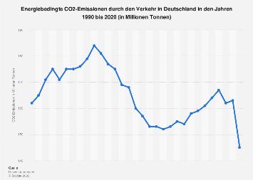 Verkehr - CO2-Emissionen in Deutschland bis 2017