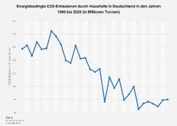 CO2-Emissionen durch Haushalte in Deutschland bis 2016