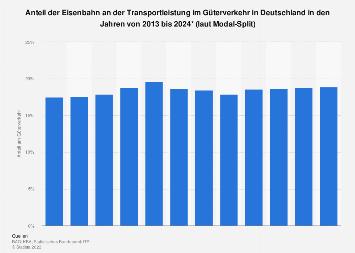 Anteil der Eisenbahn an der Transportleistung im deutschen Güterverkehr bis 2020