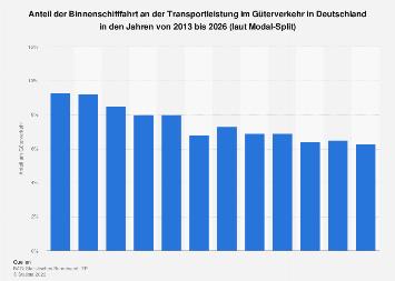 Anteil der Binnenschifffahrt am deutschen Güterverkehr bis 2021
