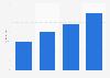 Anzahl bezahlter Downloads in Deutschland
