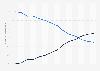 Marktanteile von Bahnunternehmen im Schienengüterverkehr bis 2016