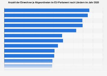 Einwohner je Abgeordneten im EU-Parlament