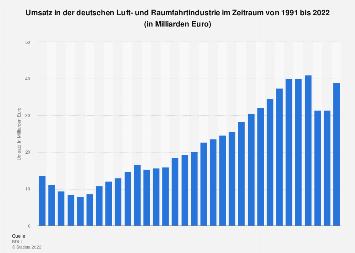 Umsatz der Luft- und Raumfahrtindustrie in Deutschland bis 2018