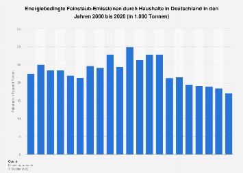Feinstaub-Emissionen durch Haushalte in Deutschland bis 2016