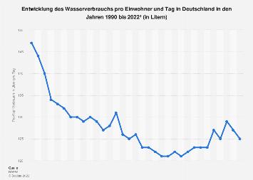 Trinkwasser - Täglicher Pro-Kopf-Verbrauch in Deutschland bis 2017