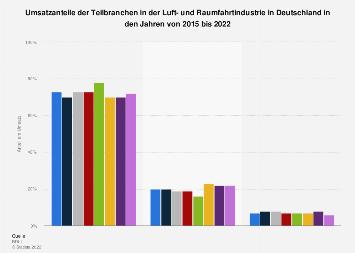 Umsatzanteile der Teilbranchen der deutschen Luft- und Raumfahrtindustrie 2018