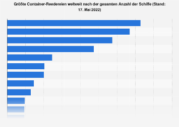Container-Reedereien nach gesamter Anzahl der Schiffe 2018