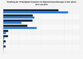 Häufigste Ursachen für Datenschutzverletzungen weltweit bis 2016