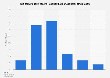 Umfrage zur Einkaufshäufigkeit bei Discountern in Deutschland 2017